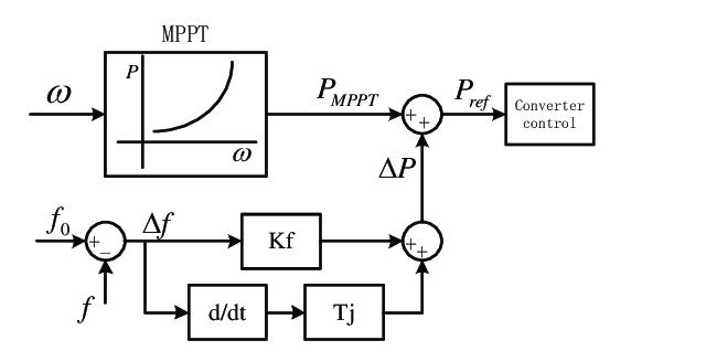 Principle diagram of wind turbine rotor inertia control