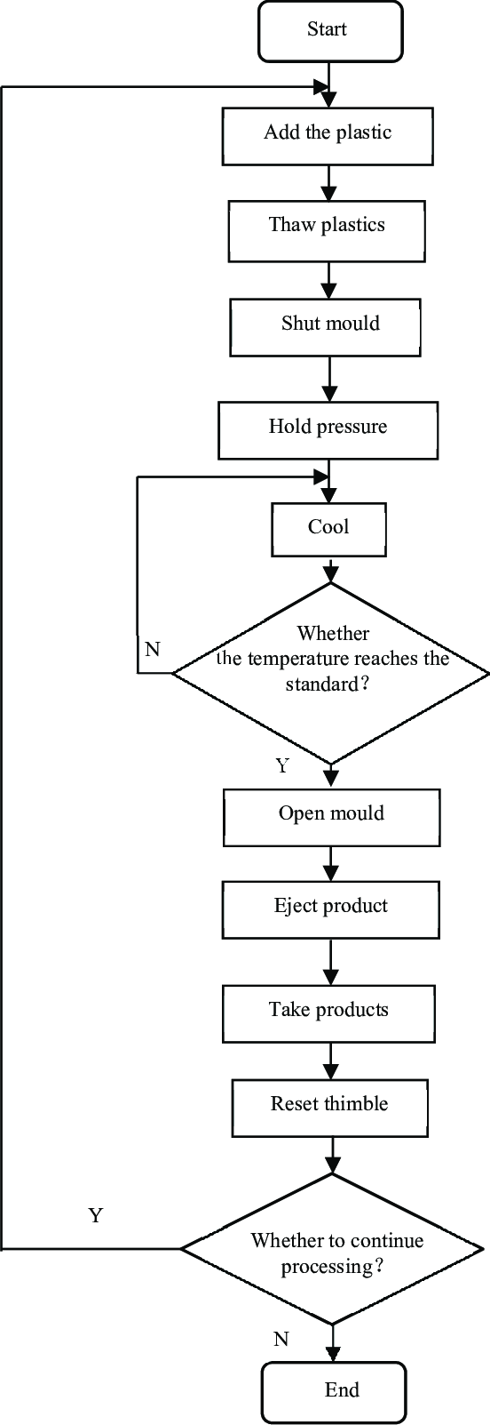 Figure1 Production process diagram of injection moulding