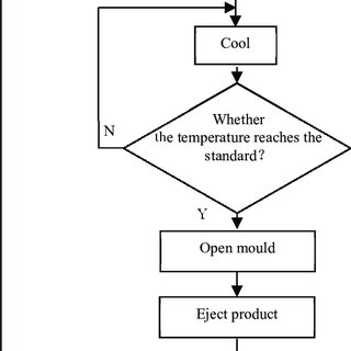 (PDF) Design of Control System for Vertical Injection