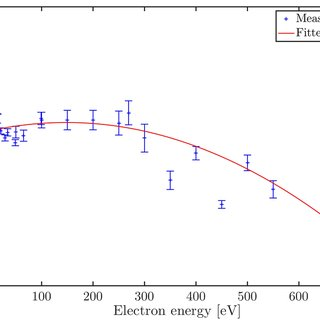 Combined collection-detection efficiency of the magnetic