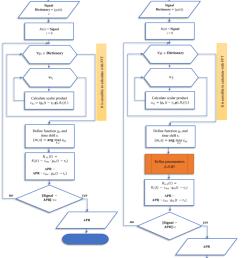 block scheme of mp a and amp b algorithms  [ 850 x 1018 Pixel ]