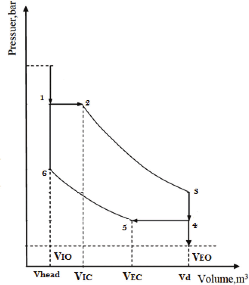 hight resolution of p v diagram of the expansion process v 2 v ic intake valve closing
