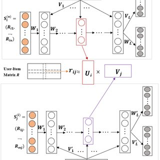 (PDF) A Survey of Recommender Systems Based on Deep Learning