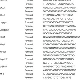 | RNA-seq analysis of genes differed significantly in