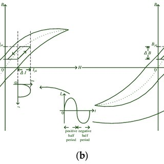 Plot of the B-H curve of transformer Tr (a) in the