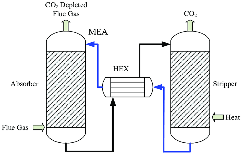 Schematic diagram of a post combustion solvent-based CO2