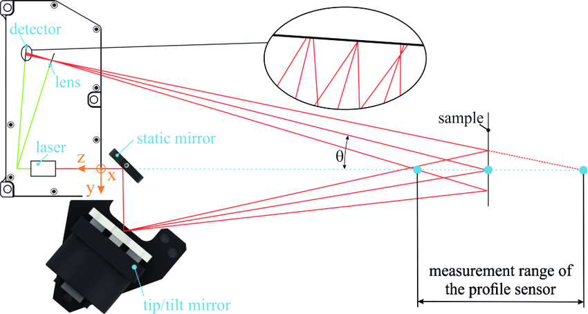 mirror ray diagram simulation 2001 mitsubishi eclipse alternator wiring tracing of the scanning laser line sensor position on surface can be scanned in one axis by tip tilt