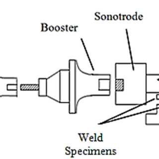 (PDF) Acoustic horn design for joining metallic wire with