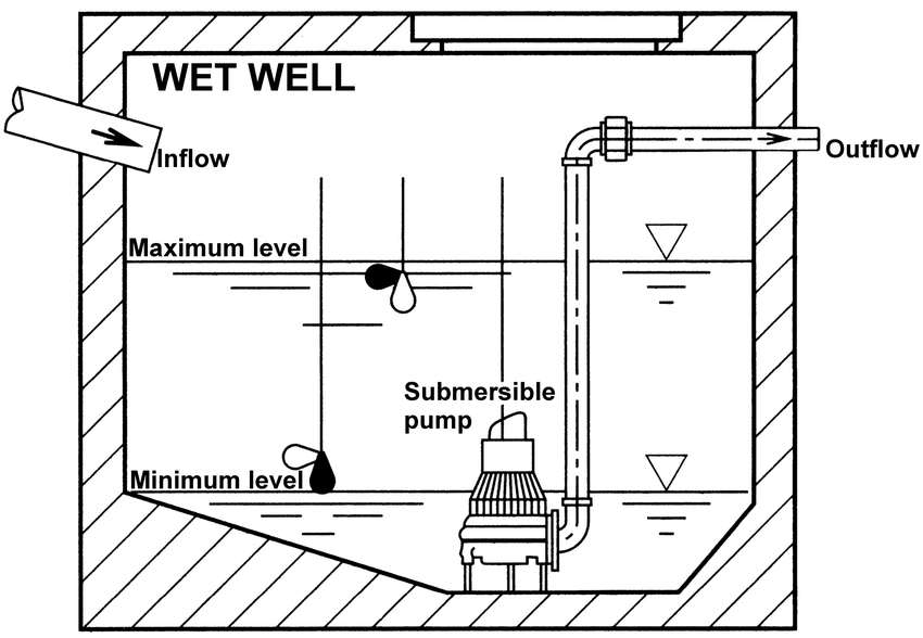 Sketch of the wet well of the pumping station with a