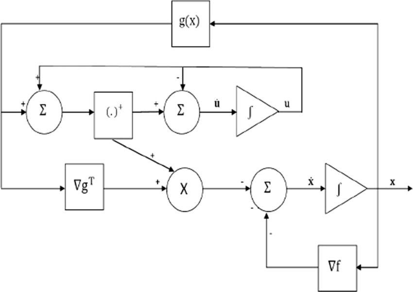 A simplified block diagram for the neural network (3.7