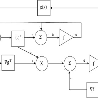 Solving multiobjective random interval programming