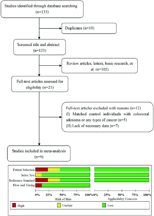 small resolution of flow diagram for the study selection process and quality assessment using quadas 2 the