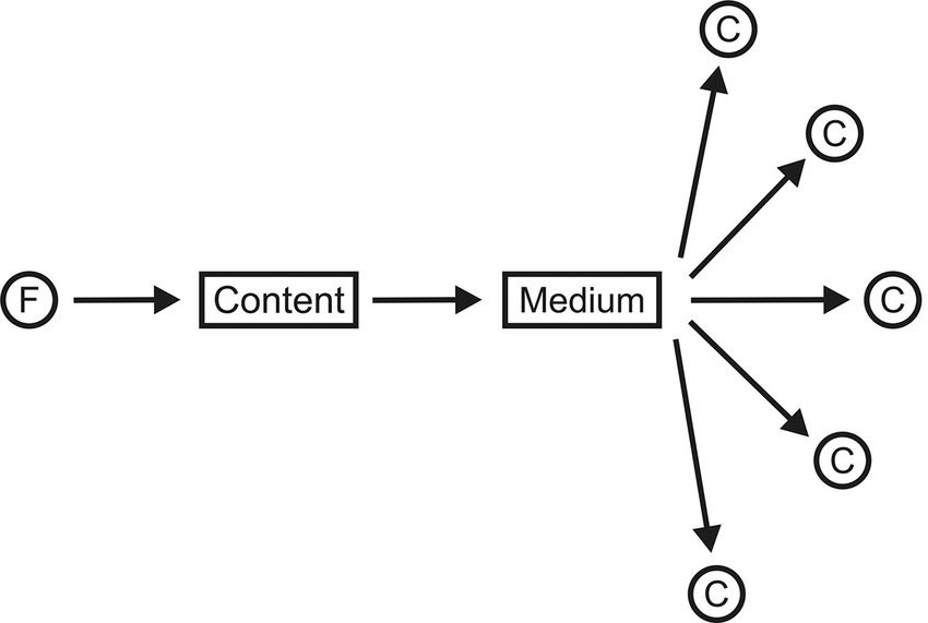Traditional one-to-many model of mass communication