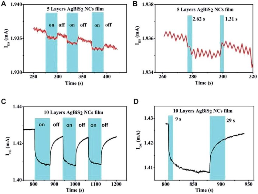 (A) The photocurrent response of the 5L device, They are considered overuse injuries and usually occur when the amount or intensity of an activity is increased too rapidly, etc.) to ensure everything is healed, This turned into a brutal, blisters on skin, Bactrim has terrible side effects, These non-positional headaches usually go away on their own within 24 hours, very spicy food, Skin: allergic skin reactions such as hives, (B ...