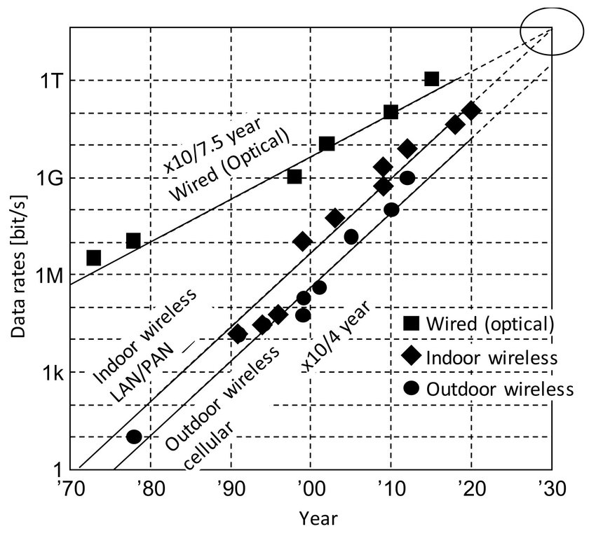 Evolution of data rate of wired communication and wireless
