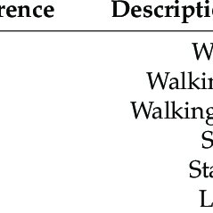 (PDF) Classification of Human Daily Activities Using