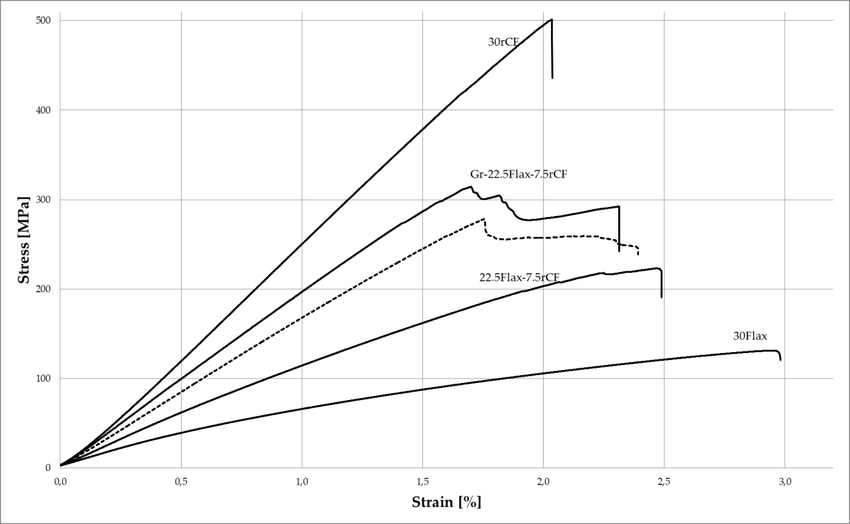 Stress-strain curves of three-point bending test samples