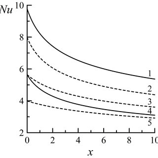 2 Typical order-of magnitude values of convective heat