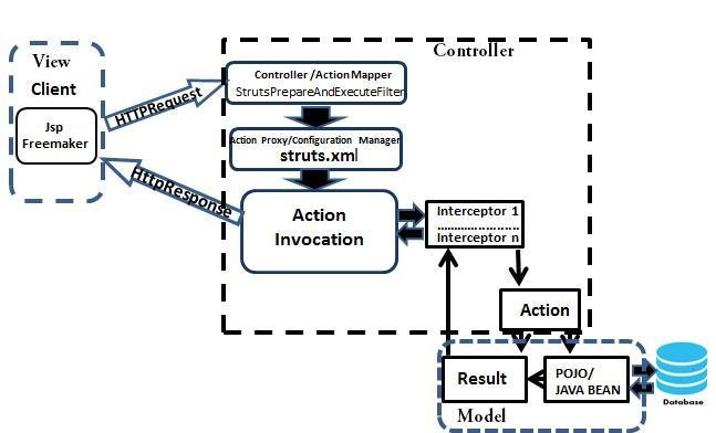 mvc struts architecture diagram wiring for warn 9000 winch 2 download scientific