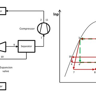Schematic and P-h diagram of the ejector-expansion