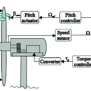 Block Diagram of the Hydraulic Brake Control System