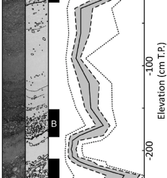 the picture left and the sketch middle of the extracted core sample and vertical distributions of estimated grain diameters of different cumulative mass  [ 680 x 1527 Pixel ]