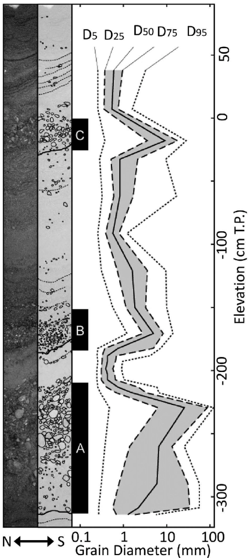 small resolution of the picture left and the sketch middle of the extracted core sample and vertical distributions of estimated grain diameters of different cumulative mass