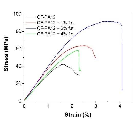 3-point bending test of longitudinal (a) and transverse (b
