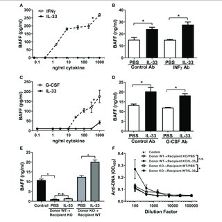 Two models of immunoregulation in helminth infection are H