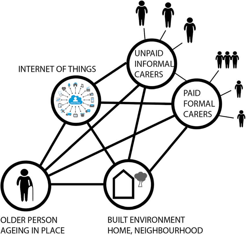 Actor Network Theory (ANT) analysis of Ageing in place