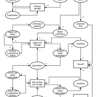 (PDF) Research on Watershed Water Cycle Simulation Method