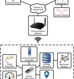 generic architecture of an iot smart garment system download scientific diagram [ 850 x 1568 Pixel ]