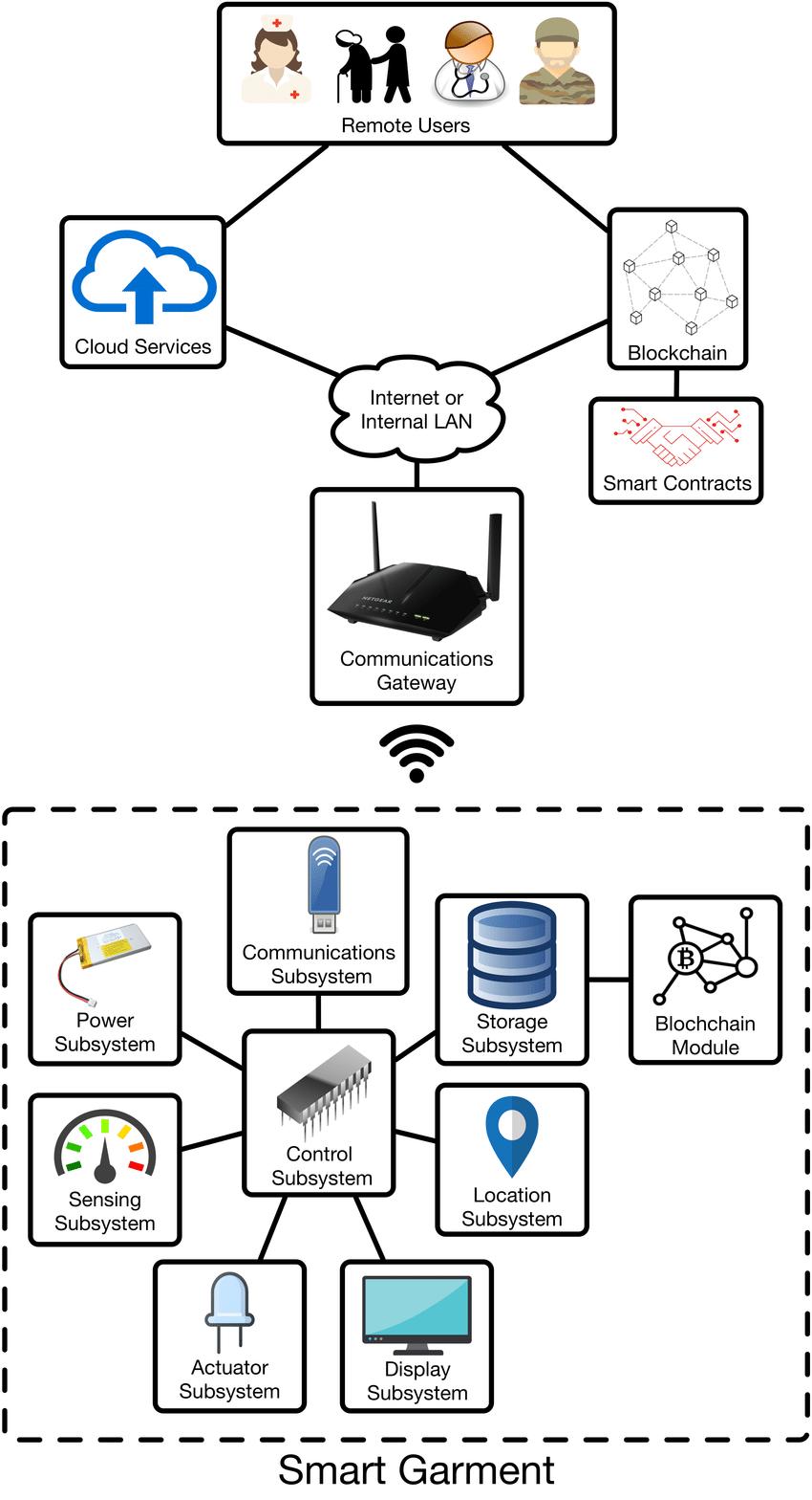 medium resolution of generic architecture of an iot smart garment system download scientific diagram