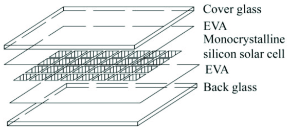 Structural diagram of monocrystalline silicon double glass