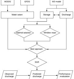 workflow of the overall methodology rectangle data diamond method parallelogram  [ 850 x 973 Pixel ]