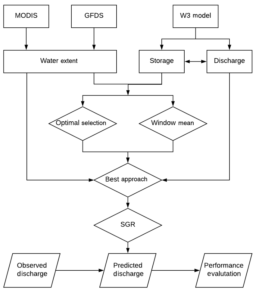 medium resolution of workflow of the overall methodology rectangle data diamond method parallelogram