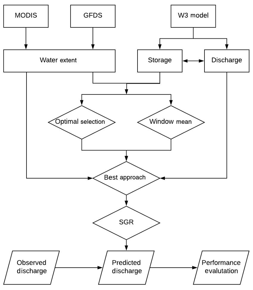 hight resolution of workflow of the overall methodology rectangle data diamond method parallelogram
