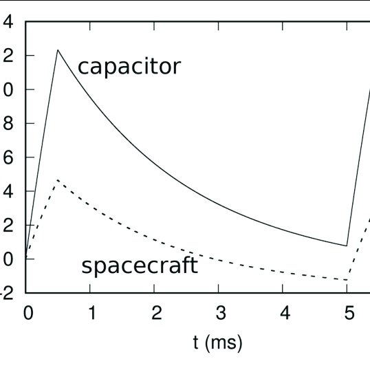 Results of a dispersion analysis for the electron