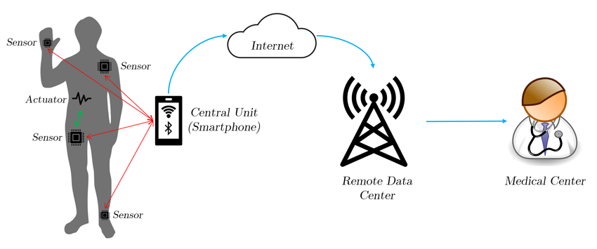 An example Wireless Body Area Network (WBAN) network