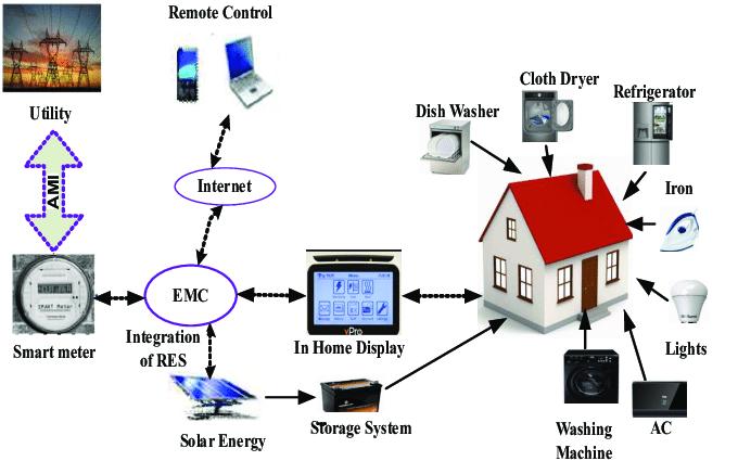 Architecture of energy management system. | Download Scientific Diagram