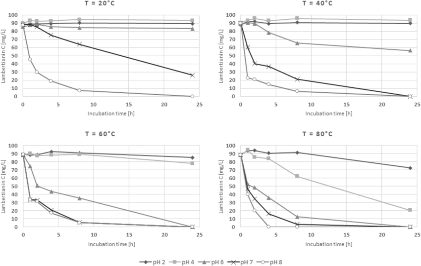 Effects of pH and temperature on lambertianin C stability