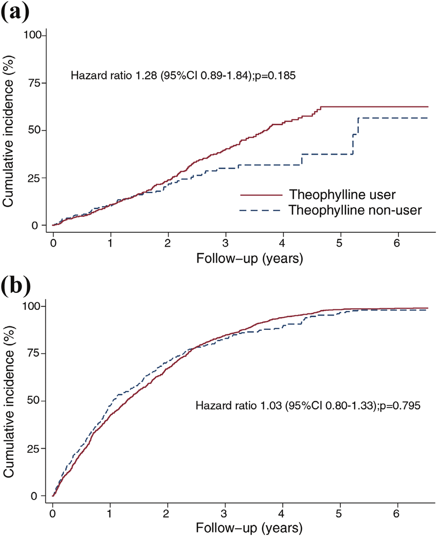 medium resolution of cumulative incidence of a pneumonia and b all cause hospitalizations