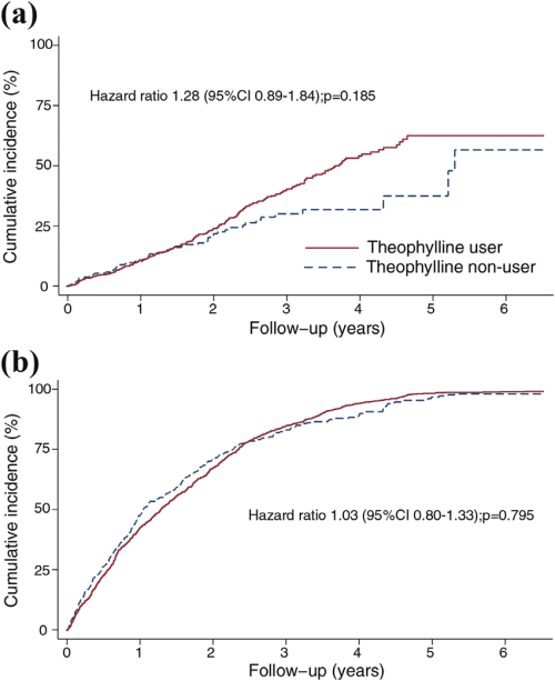 small resolution of cumulative incidence of a pneumonia and b all cause hospitalizations