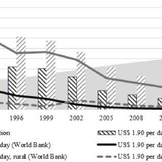 Progress on poverty, SSA versus SAS, $2.50. Source: Data