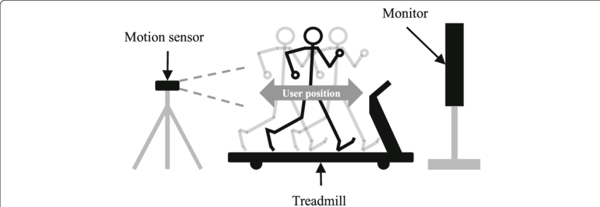 Schematic diagram of interactive treadmill system
