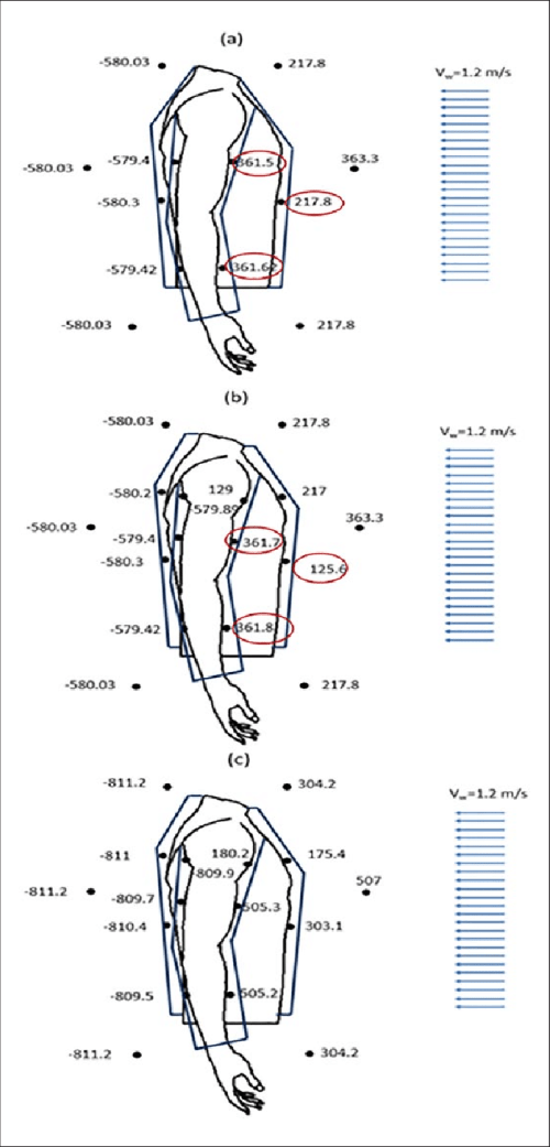 small resolution of schematic showing the pressure distribution of the upper clothed human body part in case of
