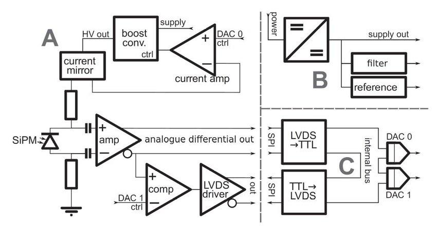 IFES block diagram. (A) Detector bias, differential