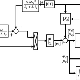 Schematic mechanism of brushless excitation synchronous