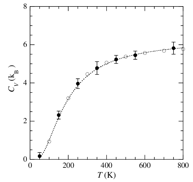 Heat capacity of the MgO crystal as computed by QTB-MD [6