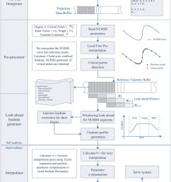 flowchart of the feedrate scheduling method  [ 850 x 1085 Pixel ]